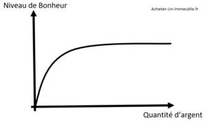 Graphique argent vs bonheur